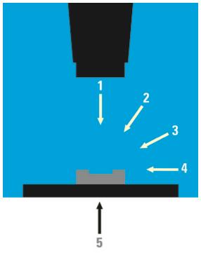 Sources de lumière en microscopie